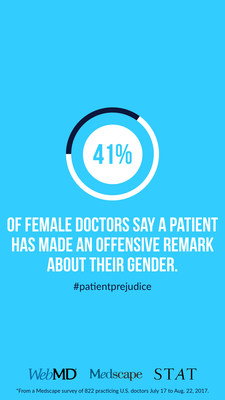 WebMD/Medscape survey in collaboration with STAT finds more female physicians report biased remarks than male physicians
