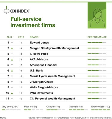 Forrester's US CX Index, 2017: Rankings of Full-Service Investment Firms
