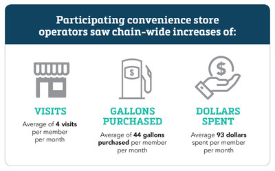 New Study Shows Payment-Powered Rewards Increase Convenience Store Revenues