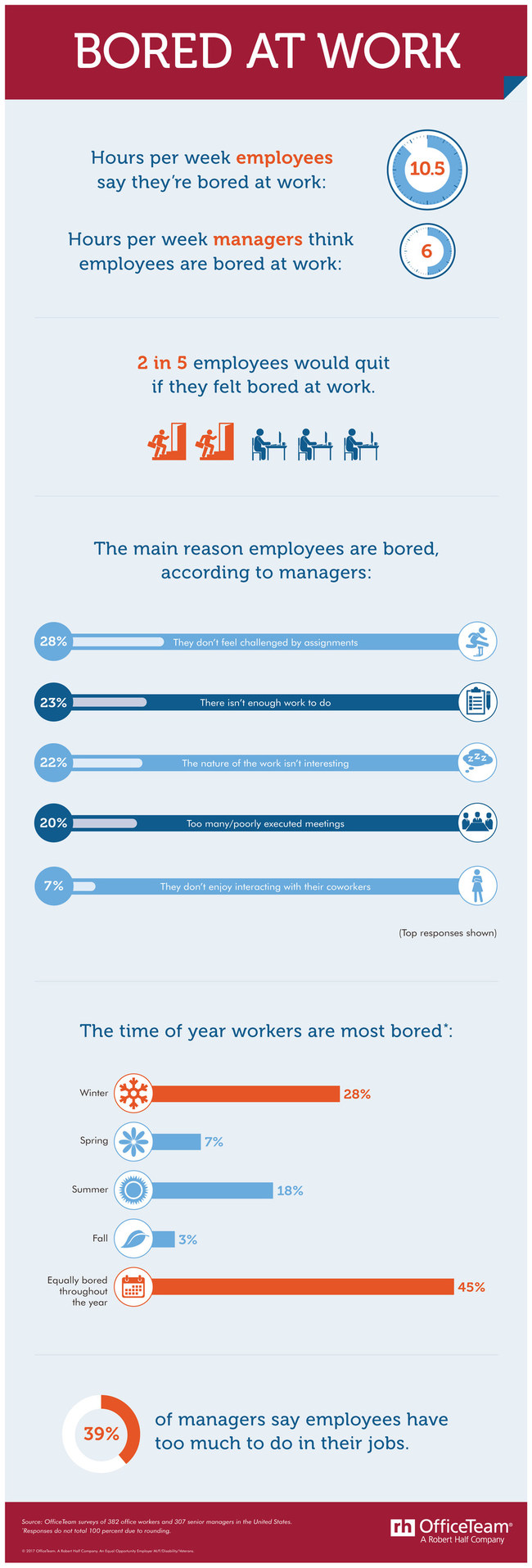According to a new survey from OfficeTeam, professionals admit they're bored an average of 10.5 hours per week. That's more than a full day a week, or the equivalent of 68 days a year! And 2 in 5 employees (40%) said it's likely they'd quit their job if they felt bored at work.