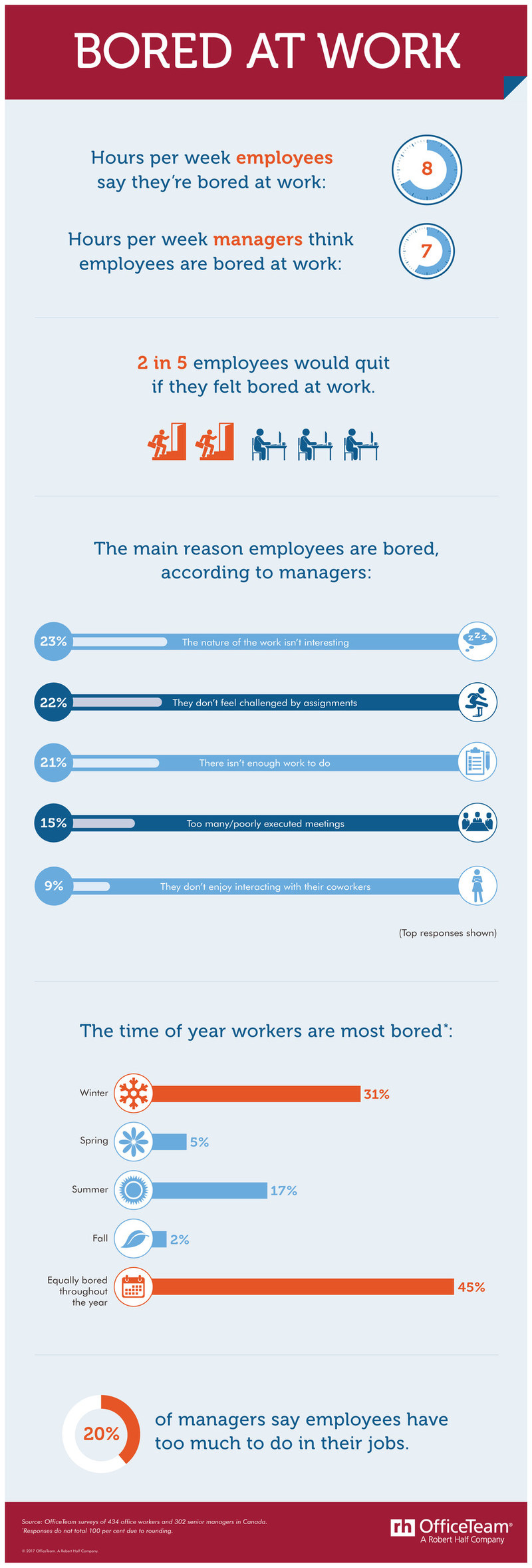 Bored at work? You're not alone. (CNW Group/OfficeTeam)