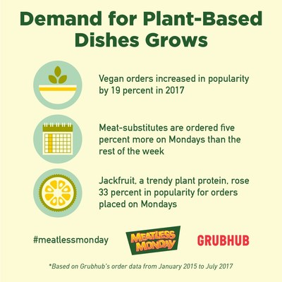 Key insights based on Grubhub's analysis of vegetarian and meatless alternative orders from January 2015 to July 2017.