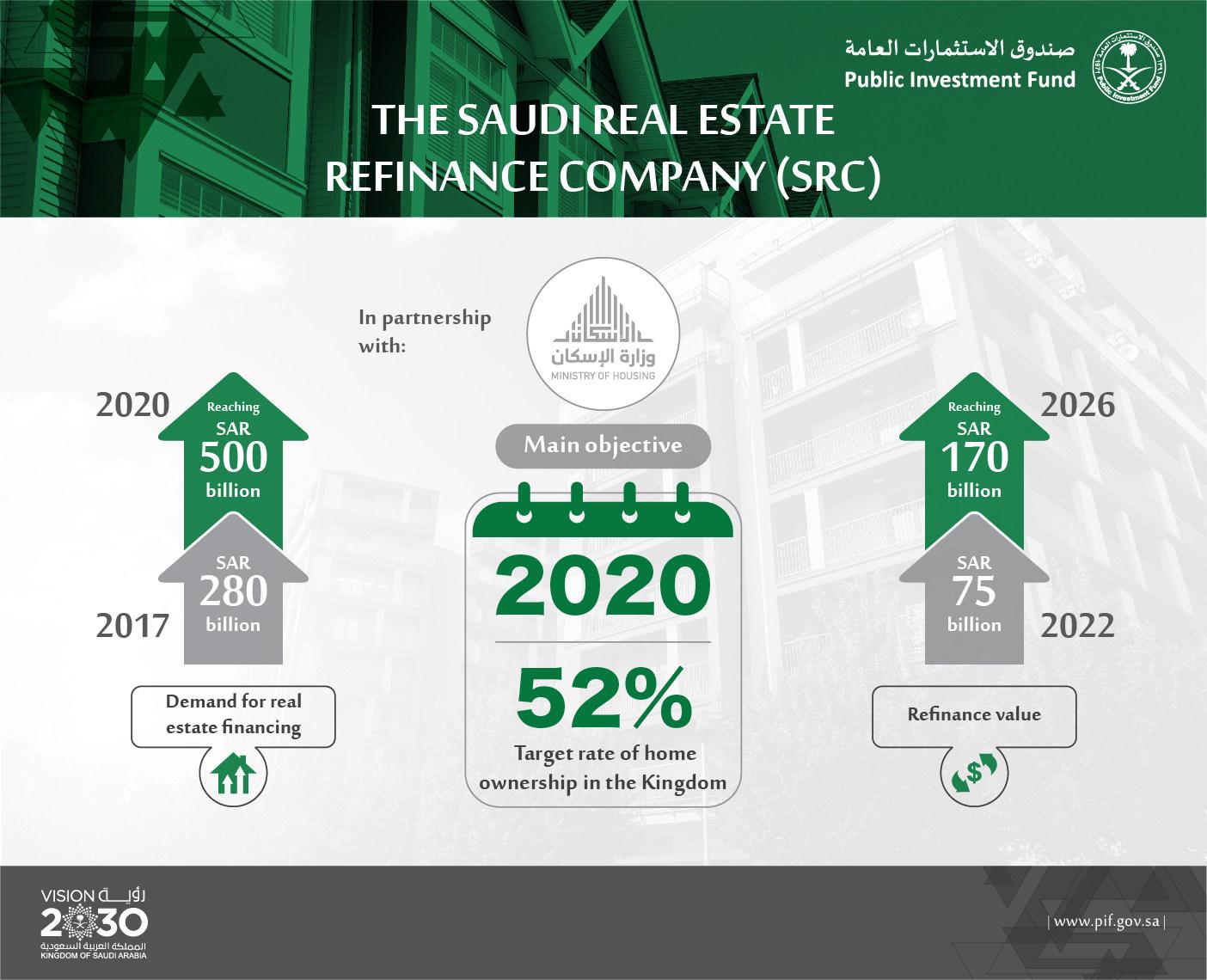 The Public Investment Fund Launches the Saudi Real Estate Refinance Company (SRC) (PRNewsfoto/The Public Investment Fund)