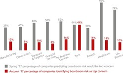 Boardroom risks fail to register