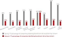 Boardroom risks fail to register