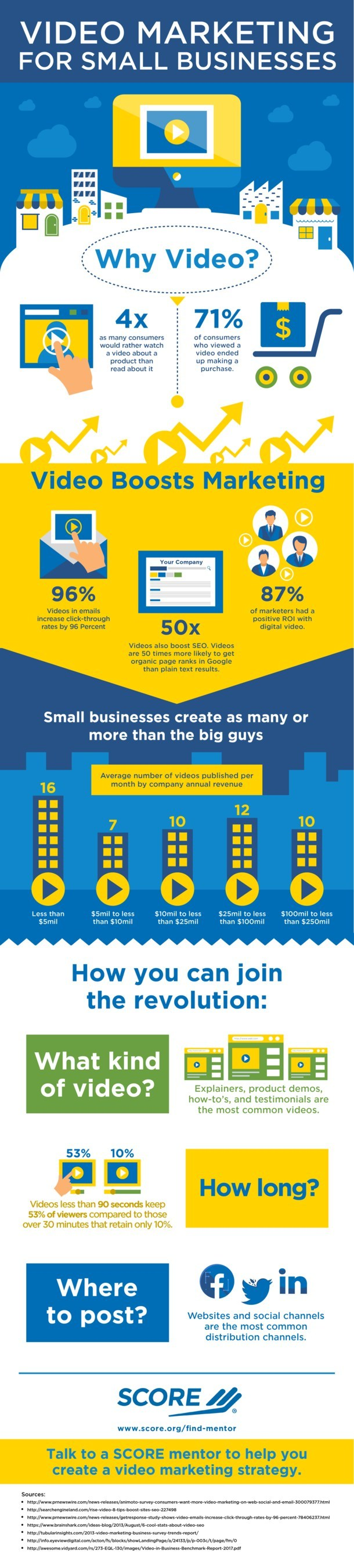 SCORE, the nation's largest network of volunteer, expert business mentors, has published an infographic outlining the powerful impact of video marketing on small business sales. Businesses are creating cost-effective promotional videos in a range of categories, including explainers, product demos and testimonials, and these videos are performing well with customers on small business websites and social media pages.