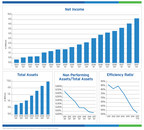 BSB Bancorp, Inc. Reports Third Quarter Results - Year Over Year Earnings Growth of 42%