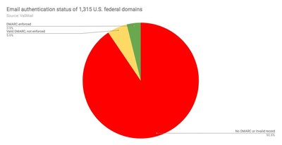 Email Authentication Status of 1,315 U.S. Federal Domains