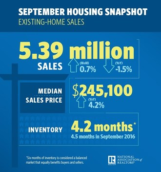 Existing-Home Sales Inch 0.7 Percent Higher in September