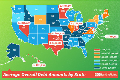 Average Overall Debt Amounts by State
