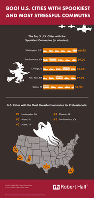 U.S. cities with spookiest and most stressful commutes.