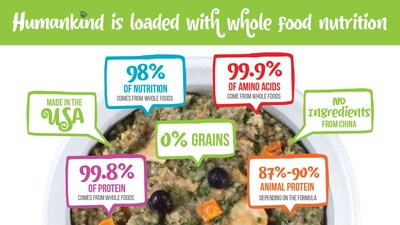Humankind® food for dogs is loaded with whole food nutrition