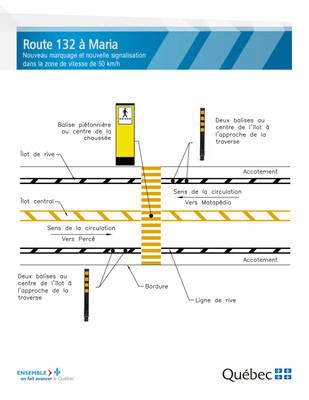 Nouvelle signalisation sur la route 132 à Maria (Groupe CNW/Ministère des Transports, de la Mobilité durable et de l'Électrification des transports)