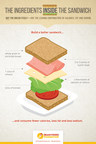 Science Shapes New Century of Sandwich Recommendations for Children at Centennial Meeting of Academy of Nutrition and Dietetics