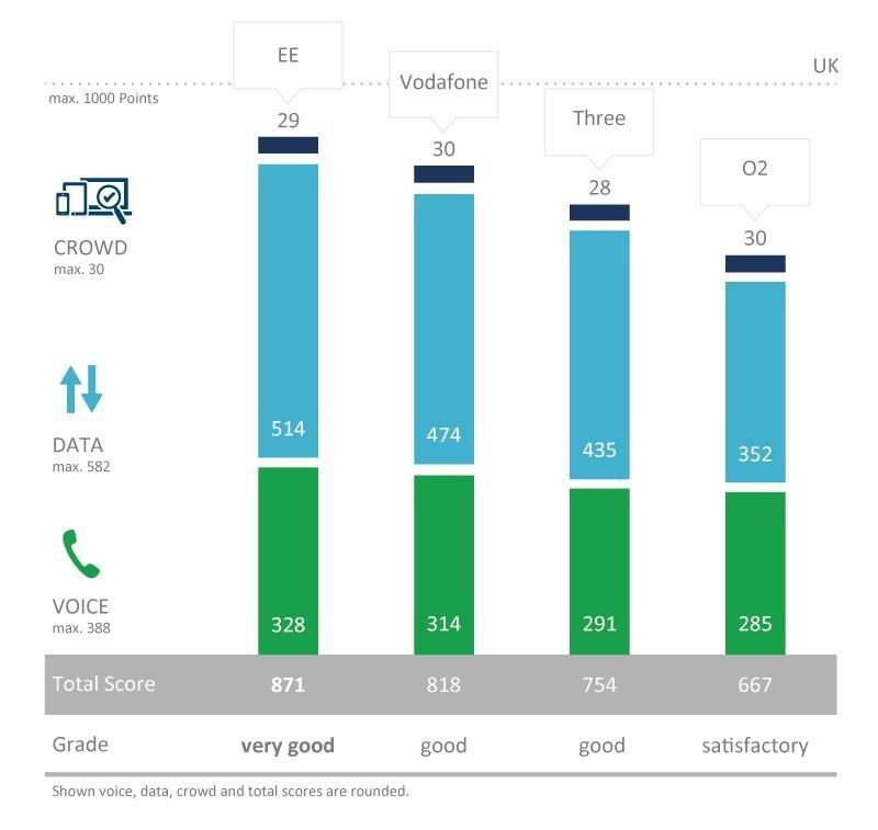 "P3 connect Mobile Benchmark UK 2017: With the grade ""very good"" and a score of 871, EE did best overall with a lead in voice and data. Vodafone ranks second with an overall score of 818 and grade of ""good"". Three comes in third with an overall score of 754 and the grade ""good"". O2 ranks last with an overall score of 667 and the grade ""satisfactory"". (PRNewsfoto/P3 communications)"