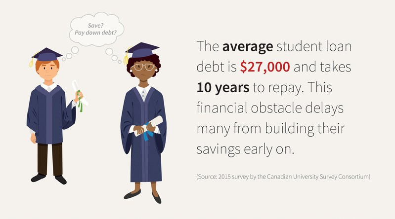 Source: 2015 survey by the Canadian University Survey Consortium (CNW Group/Great-West Life Assurance Company)