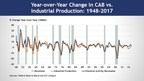 Chemical Activity Barometer Bounces Back Following Historic September Storms