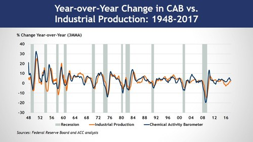 Leading Economic Indicator: The Chemical Activity Barometer as compared to Industrial Production, 1948-2017. The Barometer's creator says due to its early position in the supply chain, chemical industry activity leads the overall U.S. economy and can be used to identify broad economic trends.