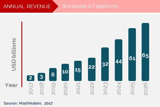 Worldwide IoT platform revenue 2017-2026 [Source: MachNation, 2017]
