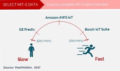 Select MIT-E comparison data [Source: MachNation, 2017]