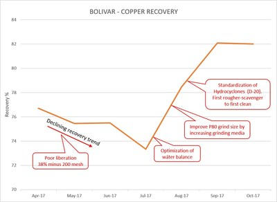 Figure 1 – Timeline of Bolivar Recovery Improvements (CNW Group/Sierra Metals Inc.)