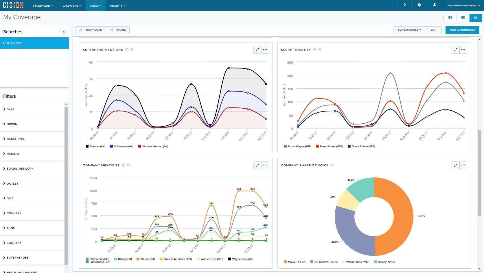 Analyze faster and drill deeper into the data that matters most with intuitive interface, new filters, and more creative charts. (PRNewsfoto/Cision)