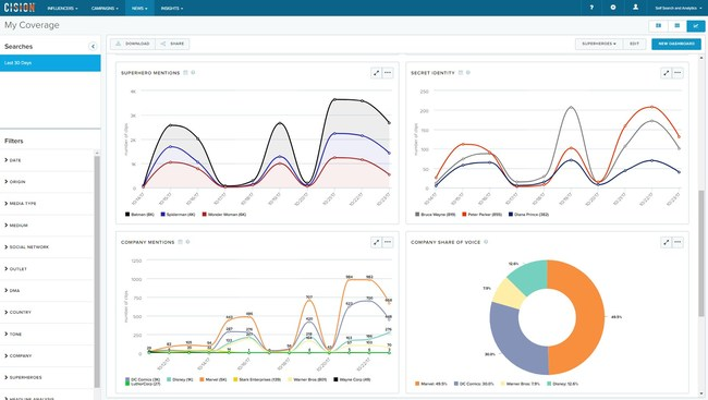 Analyze faster and drill deeper into the data that matters most with intuitive interface, new filters, and more creative charts.