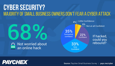 According to the latest Small Business Snapshot from Paychex, 68 percent of small business owners are not worried about their business being hacked.