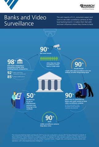 March Networks Infographic: Banks and Video Surveillance (CNW Group/MARCH NETWORKS CORPORATION)