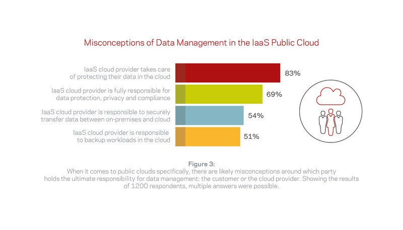 Misconceptions of Data Management in the Public Cloud