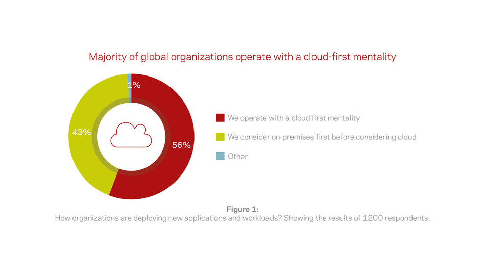 Majority of global organizations operate with a cloud-first mentality