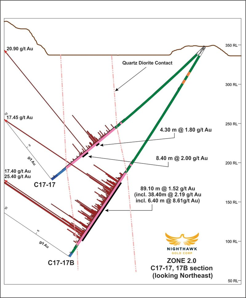 Figure 2. Cross Section - Drillholes C17-17, C17-17B (CNW Group/Nighthawk Gold Corp.)