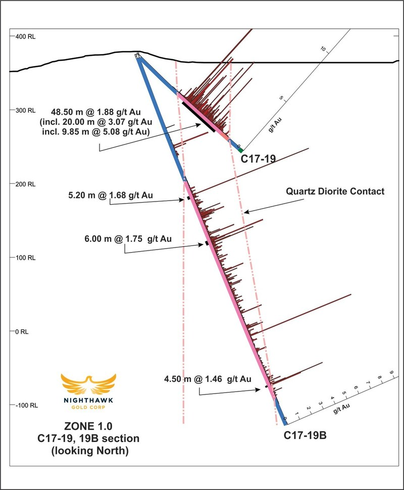 Figure 3.  Cross Section – Drillholes C17-19, C17-19B (CNW Group/Nighthawk Gold Corp.)