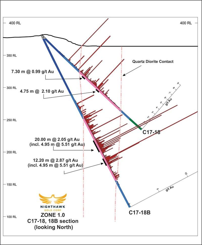 Figure 4.  Cross Section – Drillholes C17-18, C17-18B (CNW Group/Nighthawk Gold Corp.)