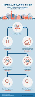 Financial_Inclusion_in_India_Infographic