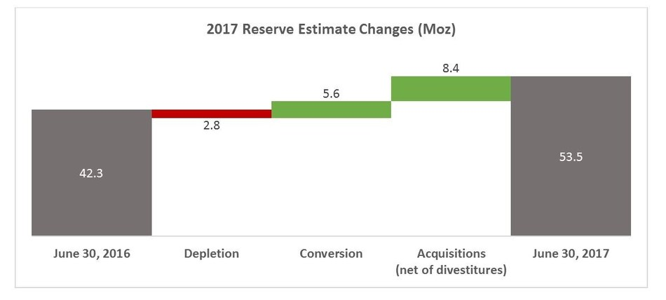 2017 Reserve Estimate Changes (Moz) (CNW Group/Goldcorp Inc.)