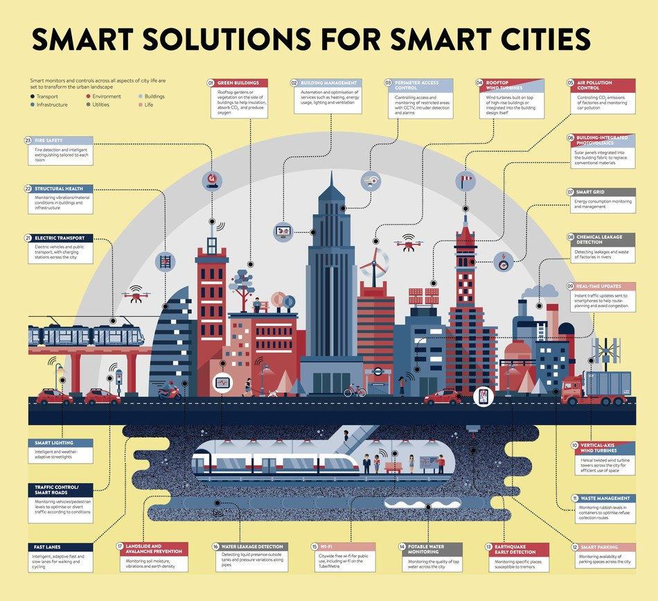Smarter Solutions for Smart Cities - infographic courtesy of Raconteur (PRNewsfoto/Arkessa)