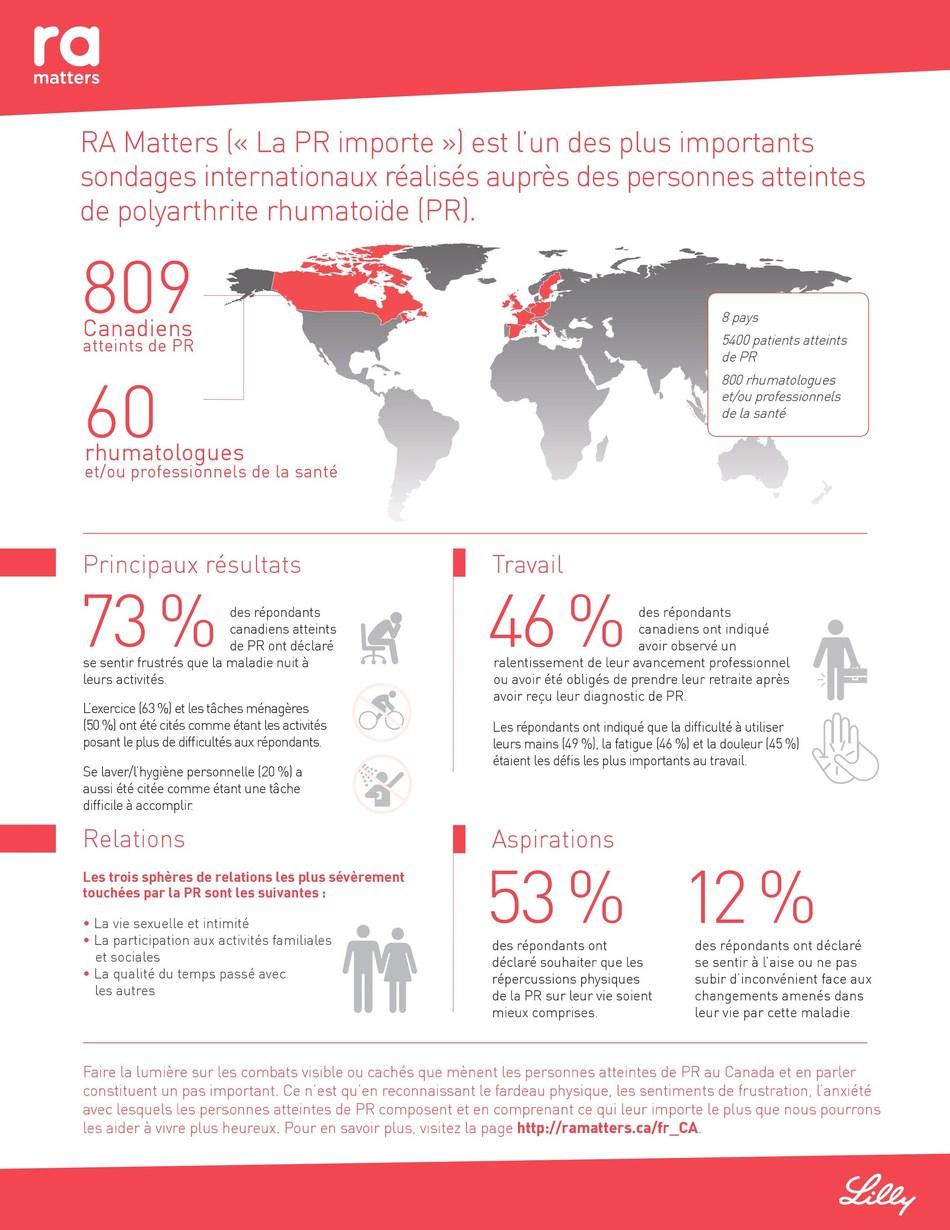 Qu'est-ce qui importe le plus pour les Canadiens atteints de polyarthrite rhumatoïde? (Groupe CNW/Eli Lilly Canada)
