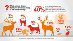 What animal do you think you are most likely to hit while driving? (CNW Group/State Farm)