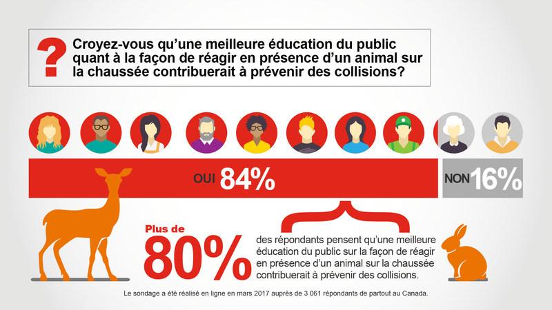 Croyez-vous qu'une meilleure éducation du public quant à la façon de réagir en présence d'un animal sur la chaussée contribuerait à prévenir des collisions? (Groupe CNW/State Farm)