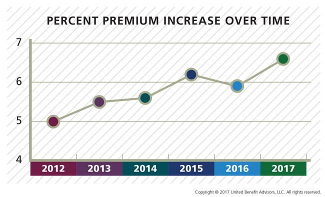 UBA-Premium Increases