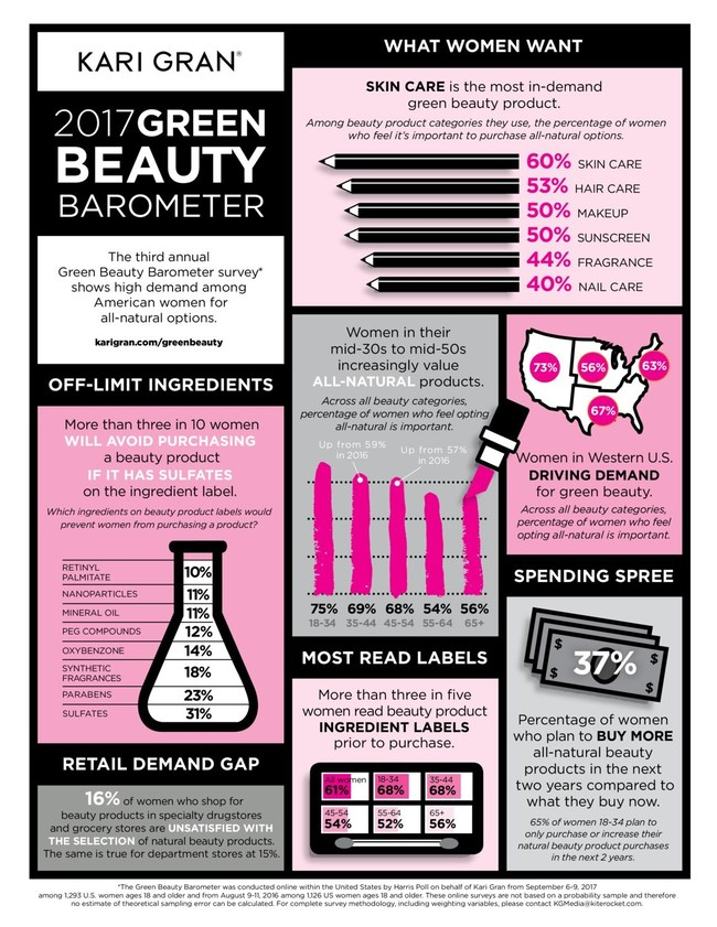 Kari Gran 2017 Green Beauty Barometer Infographic