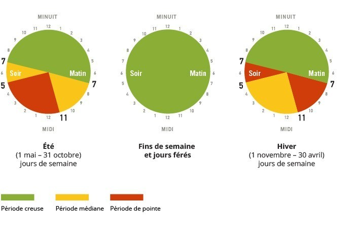 Périodes tarifaires selon l'heure de la consommation (Groupe CNW/Commission de l'énergie de l'Ontario)