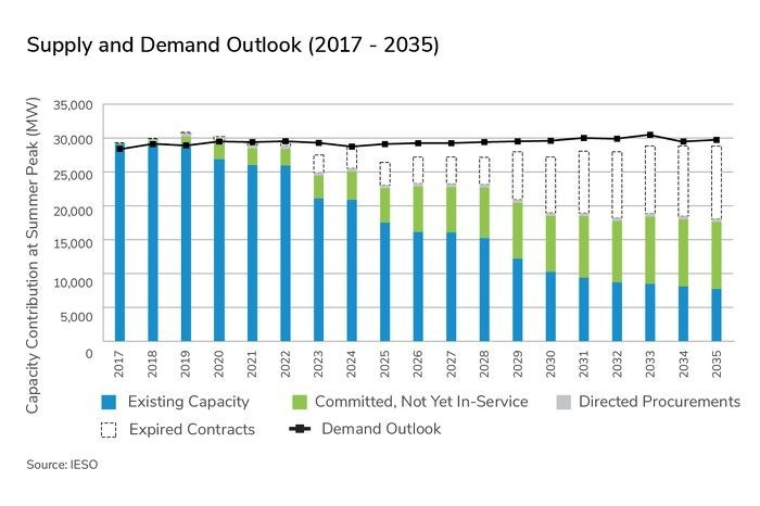 As per Figure 8, on page 37 of Ontario's Long-Term Energy Plan the supply forecast indicates the need for new power by 2024, largely depending on nuclear refurbishment, load growth, and Pickering decommissioning in 2022-2024. (CNW Group/Canadian Wind Energy Association)