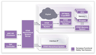 Synopsys functional safety test solution