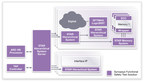 Synopsys Introduces Complete Functional Safety Test Solution to Accelerate ISO 26262 Compliance for Automotive SoCs