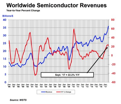 World semiconductor revenues, year-to-year percent change