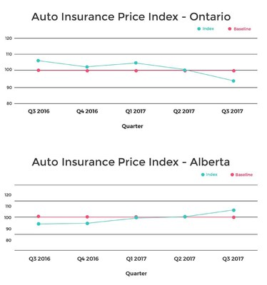 Average Price Of Car Insurance Toronto