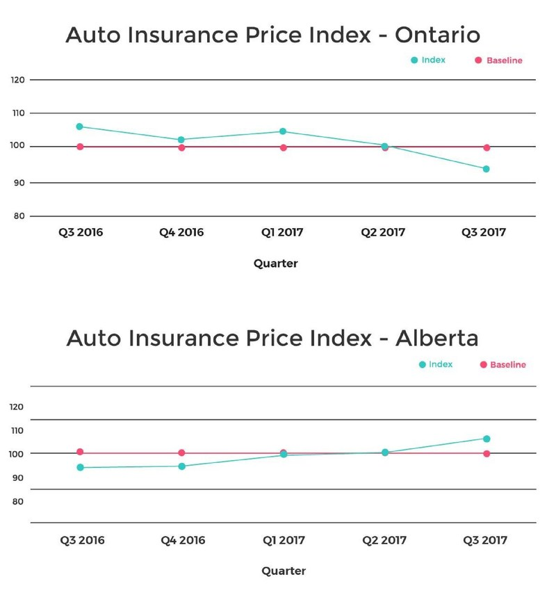 Ontario and Alberta Auto Insurance Price Index Charts (CNW Group/LowestRates.ca)