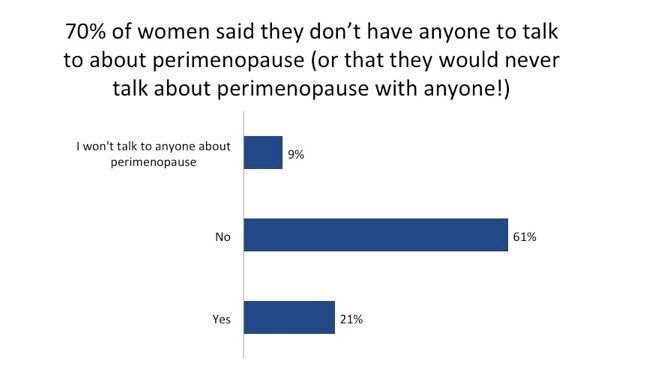 70% of women don't have anyone to talk to about perimenopause (CNW Group/Menopause Chicks)